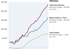Auto Jobs Are Growing — And Fuel Efficiency Is a Major Factor
